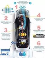 浅析燃料电池车未来:是否雾里看花?