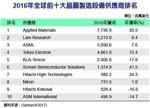 2016年全球前十大晶圆制造设备商排名