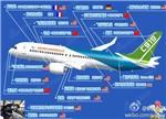 首飞成功 解析大飞机C919的自主化程度