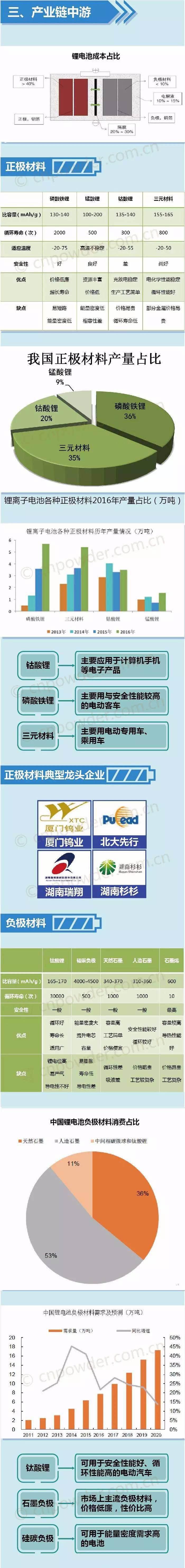 图解:锂电池产业链全景