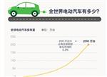 全面解读全球电动汽车产业现状:仍然是少数派