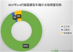 前4月新能源客车市场分析:行业销售平平
