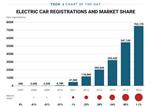 【聚焦】电动汽车距离主流市场仍然很遥远!