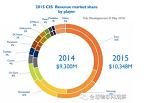 盘点CMOS传感器12强:谁是感光元件市场绝对领导者