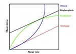关于锂离子电池浆料的理论知识(下)