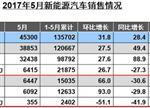 5月新能源商用车市场变化分析:产量过剩 混动持续下跌