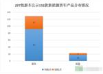 深度|152款新能源客车产品配套分析:外资电池企业惹关注