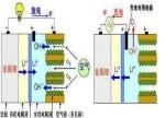 锂空气电池电极材料研究获突破性进展