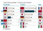 2017全球电动汽车指数排行:中国跃居第一