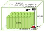 动力电池包安防系统原理及实例介绍