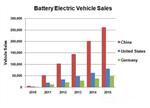 自主品牌厂商新能源战略解析