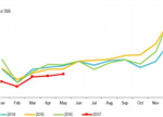 """新能源客车市场分析:全年仍将""""双降"""""""