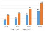 近两年动力电池市场配套量解析