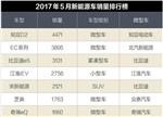 5月新能源车型销量TOP10:微型电动车拔得头筹