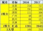 揭晓特斯拉2017中国市场发展趋势
