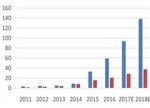 【深度】2017中国三元电池行业发展趋势分析