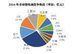 全球锂电池销售额TOP20:中国独占15席
