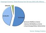 全球无人驾驶产业到底有多大?答案是7万亿美元!