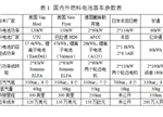 【探究】国内外燃料混动车系统比较与市场现状分析