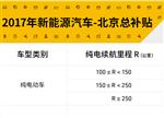 梳理北京2017新能源车补贴细则与购车小技巧