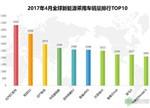 【深度】4月全球五大新能源乘用车市场销量大解读