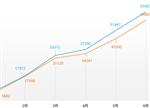 上半年新能源车市场:仅完成24.38%年销目标