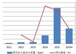 【深度】中国动力电池市场预测及趋势分析