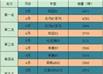 【回顾】5月新能源车型TOP5排名PK