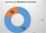 6月新能源客车格局解析:公交车占比巨大