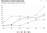 电动汽车销量高速增长 如此势头能否保持?