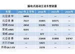 中国插混车型市场就将步入最后阶段