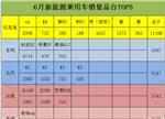 辣评6月新能源乘用车销量品牌TOP5
