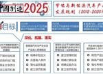 2017新能源车产业4大政策大解读