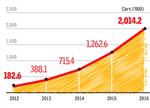 4年内销量增长11倍 电动汽车全球迅速普及