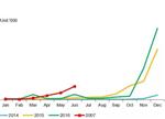 浅析纯电动物流车:市场前景不可估量