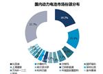全球动力电池市场格局:中日韩三分天下