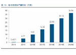 五年2000亿!电动物流车产业链深析