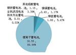我国动力电池格局:贸易顺差逐年扩大