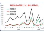 起底特斯拉中国市场需求特征与潜力