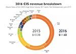 CMOS影像传感器市场下一轮成长要靠谁?