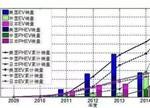 解读中国电动汽车市场:未来优势将继续扩大