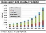 虹膜识别在中国市场潜力巨大