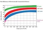 一文了解直流电机/交流电机/电子整流电机的差异