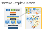 英伟达AI之路遇打击 微软实时AI云平台为啥选择了英特尔的FPGA?