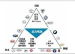 浅析动力电池格局:中日韩垄断市场