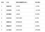 上半年10家锂电隔膜上市公司营业收入排行榜