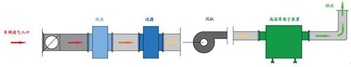 高温等离子技术在医药企业废气排放的应用详解