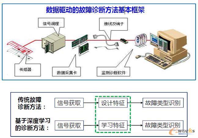 在设备层上,对单台设备运行状态数据的收集和分析所得到的结果,可以反馈回到设备的自动化控制闭环里,其方法包括通过对控制设定点和控制模式的动态调整。通过这种方式可以实现对设备运行进行有据可依的优化,也是将设备的运行从传统的自动化向智能化发展的一条途径。   当然,控制系统从自动化转向比较完善的智能化需要有一段相当长的过渡时期。在这个过渡期中,对于大量现已部署的控制系统,为了增强其运行的智能化,我们首先可以对这些系统部署外带的并行计算分析系统(如工业网关),然后在现有接口(如PLC)对这些控制系统实时收集