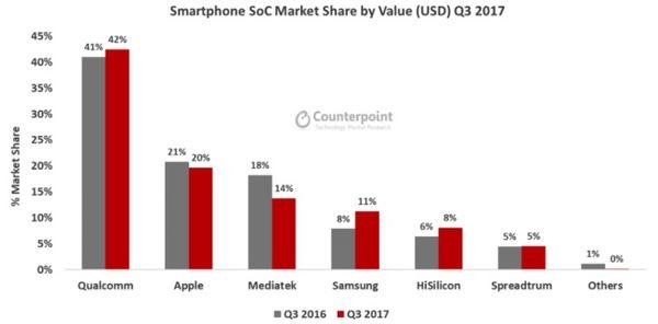 Q3手机芯片系统市场占比报告 高通第一华为第五