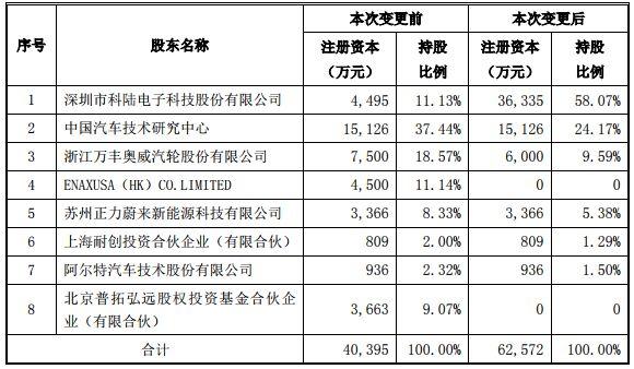 科陆电子7亿元增资并控股上海卡耐 瞄准动力电池梯次利用市场